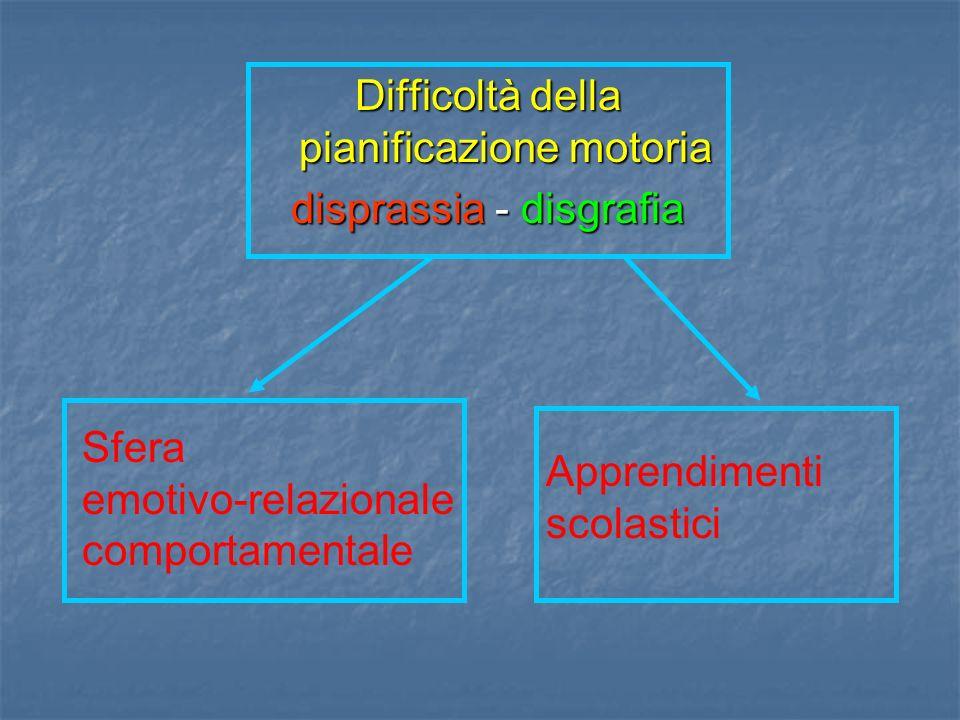 Difficoltà della pianificazione motoria disprassia - disgrafia