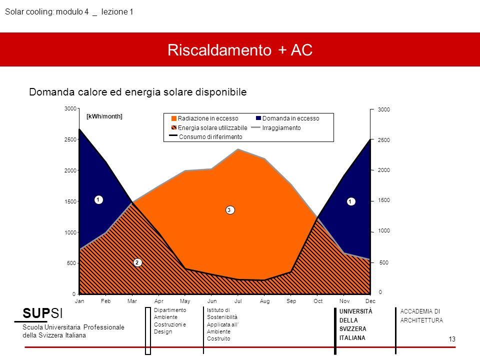 Riscaldamento + AC SUPSI Domanda calore ed energia solare disponibile