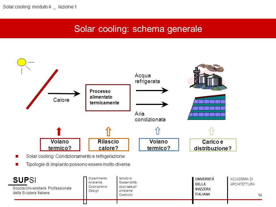 Solar cooling: schema generale