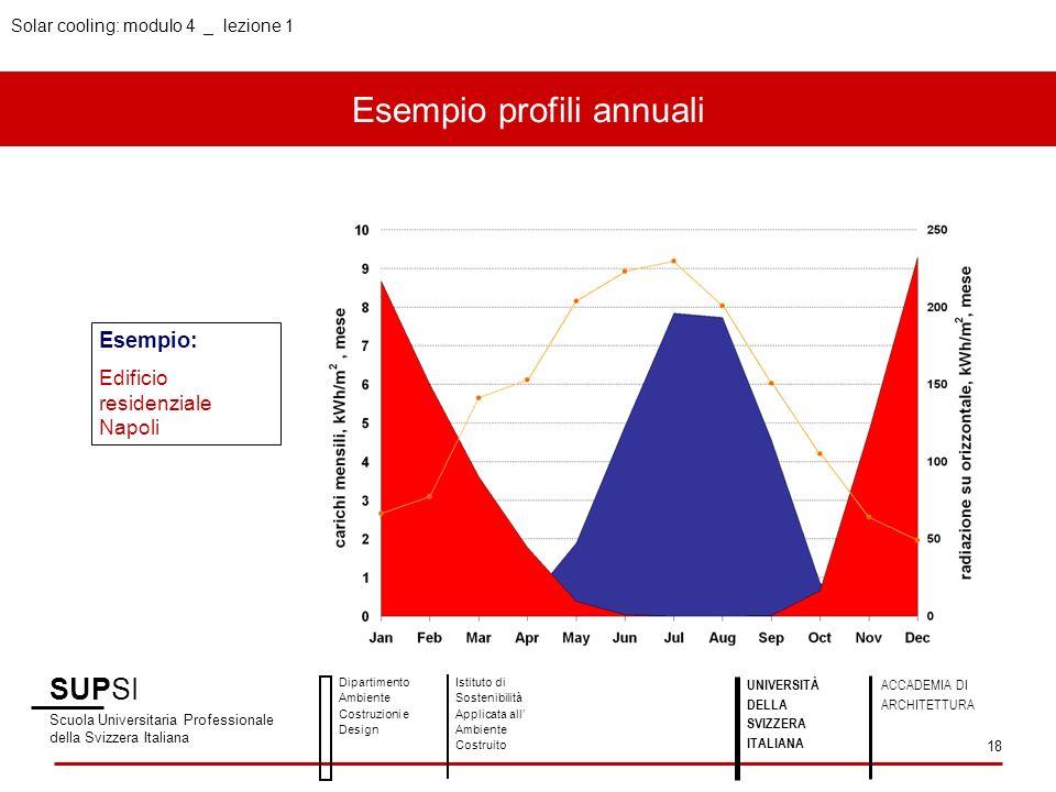 Esempio profili annuali