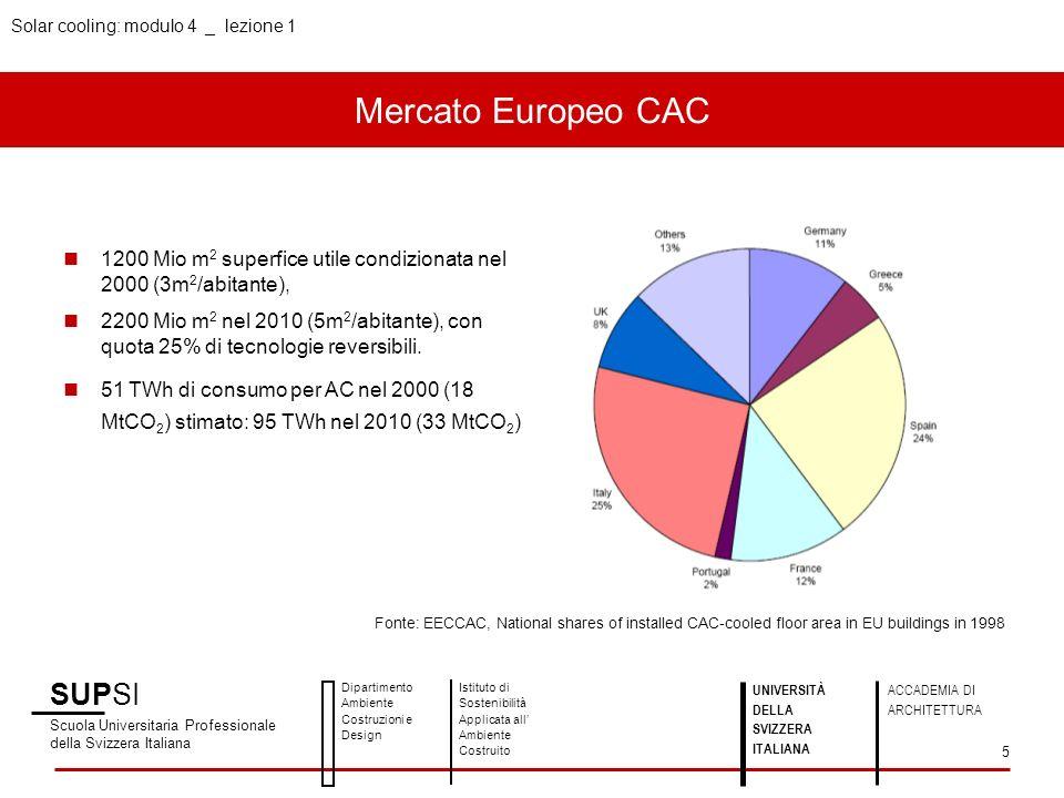 Mercato Europeo CAC SUPSI