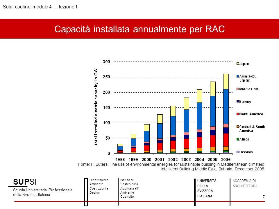 Capacità installata annualmente per RAC