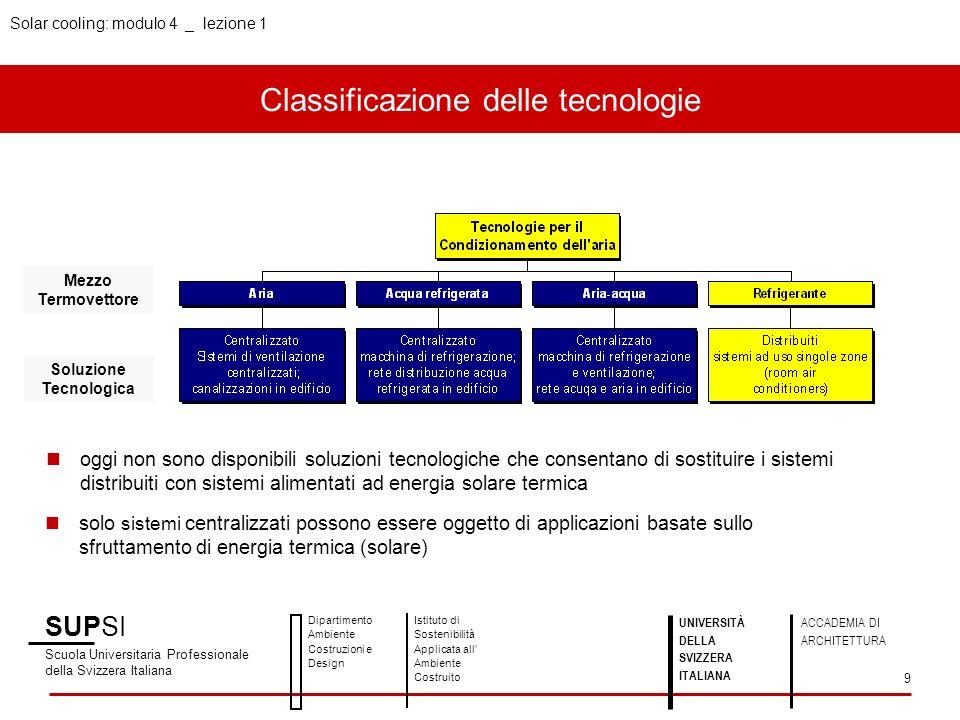 Classificazione delle tecnologie