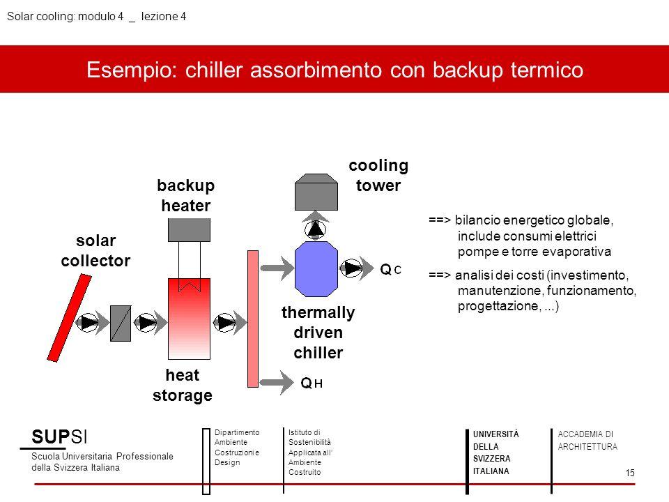 Esempio: chiller assorbimento con backup termico