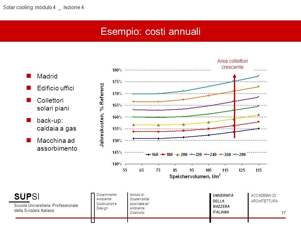 Esempio: costi annuali