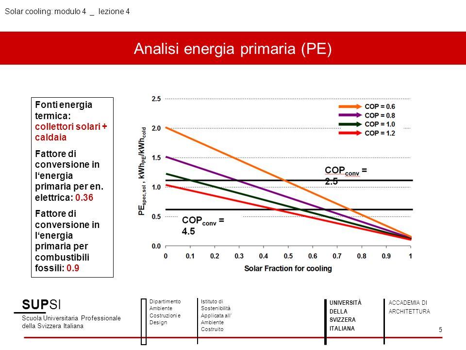 Analisi energia primaria (PE)