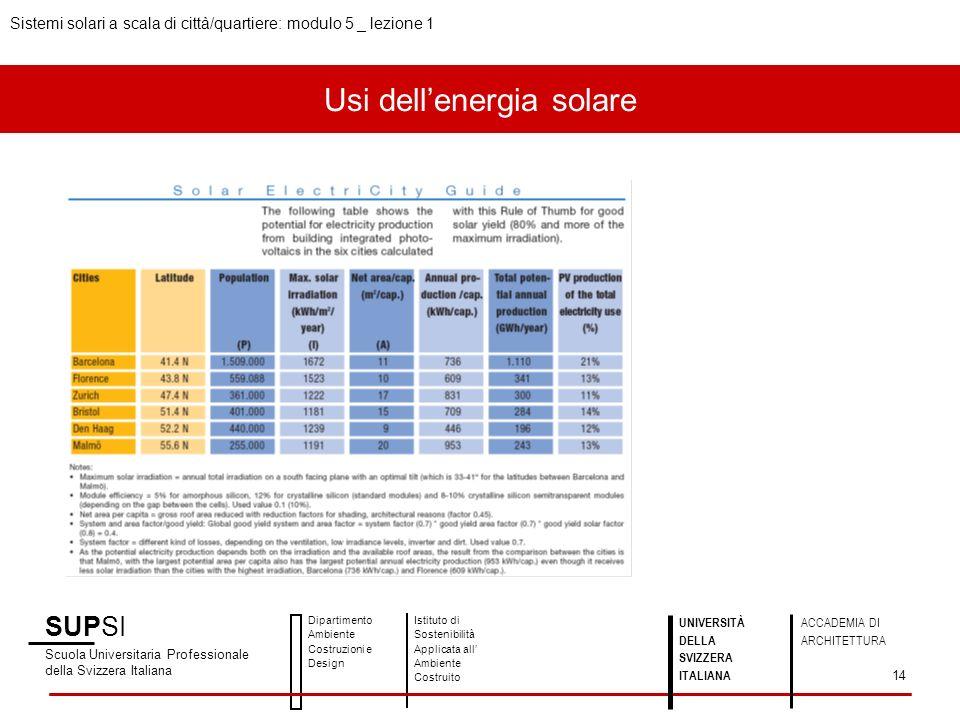 Usi dell'energia solare