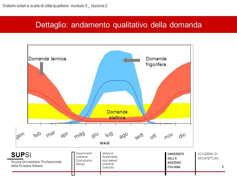 Dettaglio: andamento qualitativo della domanda