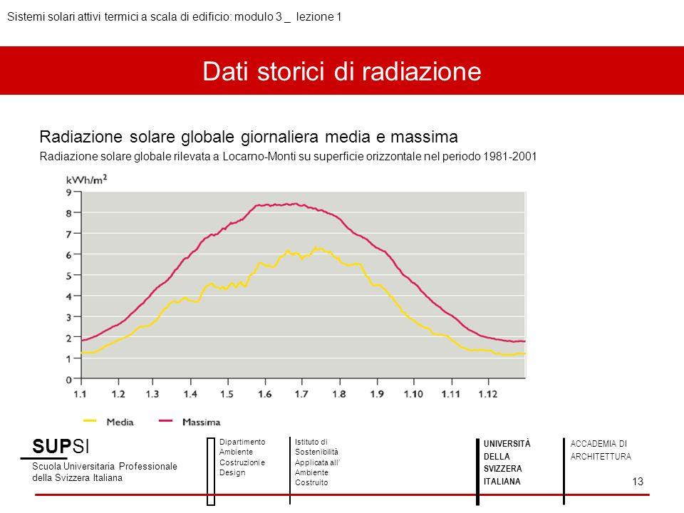 Dati storici di radiazione