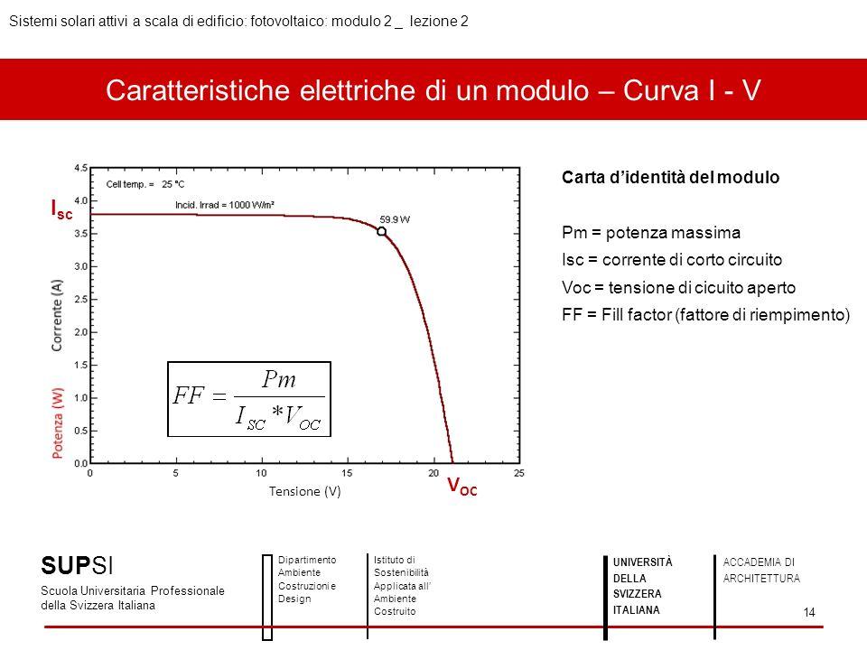 Caratteristiche elettriche di un modulo – Curva I - V