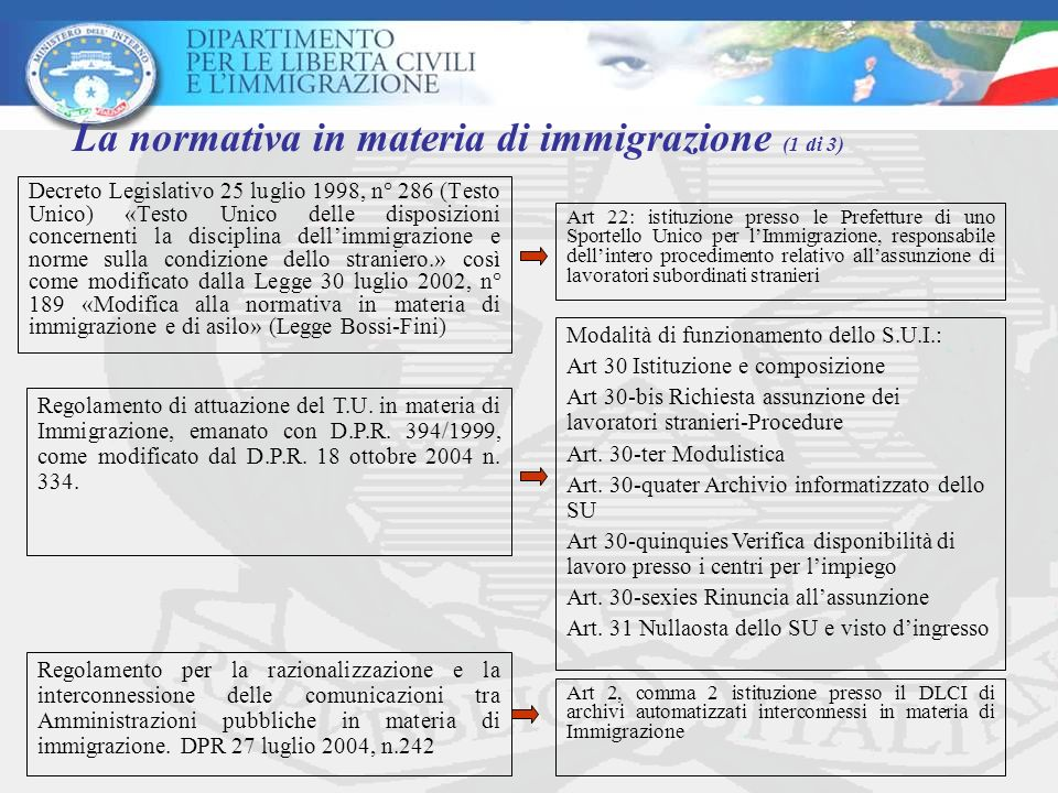 La normativa in materia di immigrazione (1 di 3)