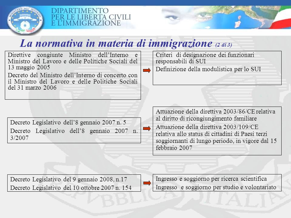 La normativa in materia di immigrazione (2 di 3)