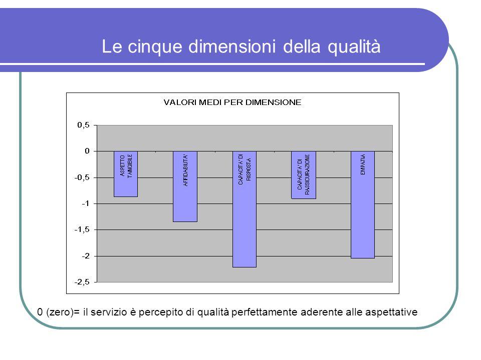 Le cinque dimensioni della qualità