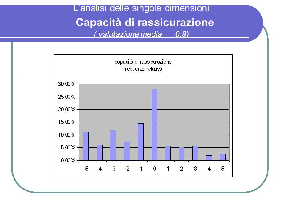 L'analisi delle singole dimensioni Capacità di rassicurazione ( valutazione media = - 0,9)