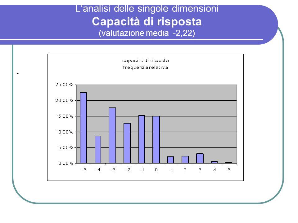 L'analisi delle singole dimensioni Capacità di risposta (valutazione media -2,22)