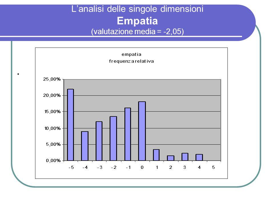 L'analisi delle singole dimensioni Empatia (valutazione media = -2,05)