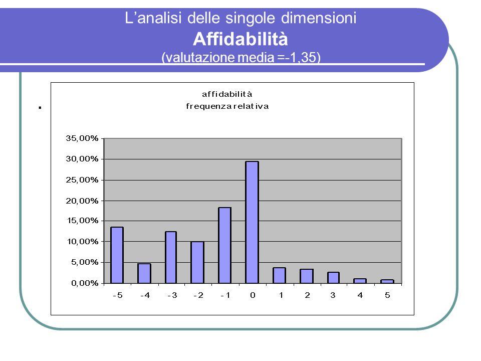 L'analisi delle singole dimensioni Affidabilità (valutazione media =-1,35)