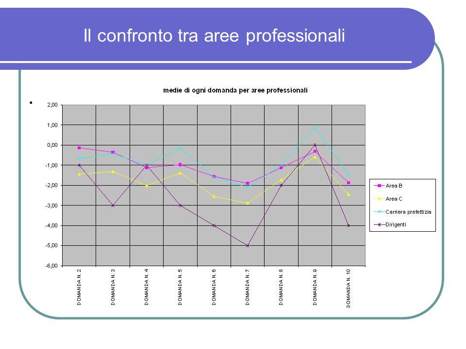 Il confronto tra aree professionali