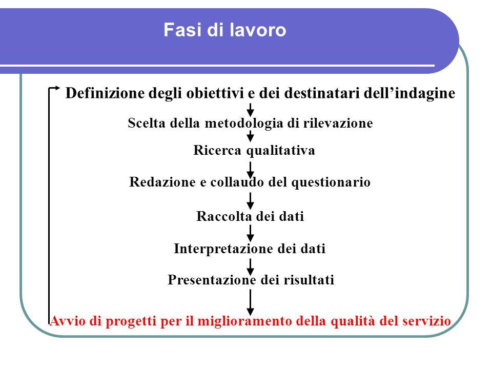 Fasi di lavoro Definizione degli obiettivi e dei destinatari dell'indagine. Scelta della metodologia di rilevazione.