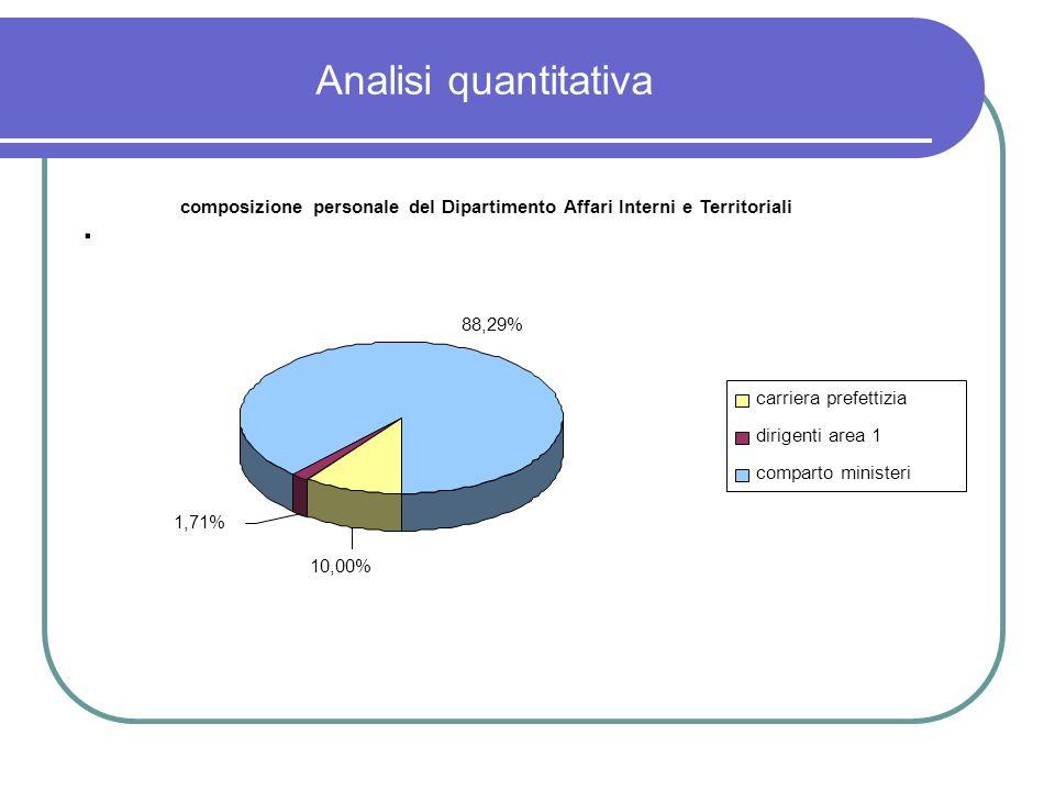 Analisi quantitativa composizione personale del Dipartimento Affari Interni e Territoriali. 88,29%