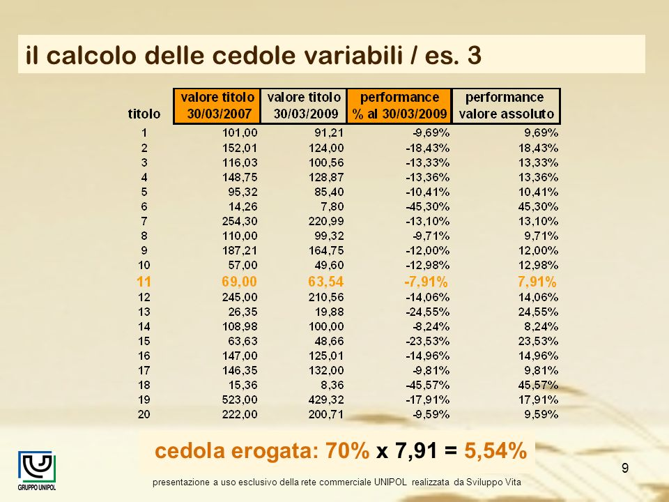 il calcolo delle cedole variabili / es. 3