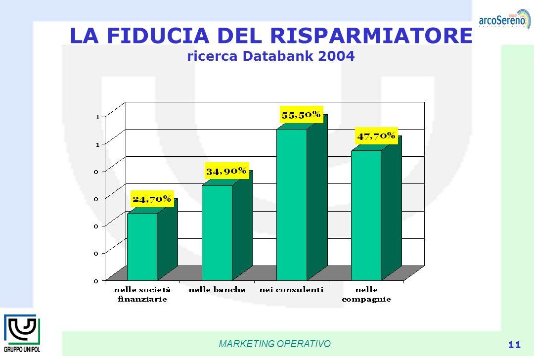 LA FIDUCIA DEL RISPARMIATORE ricerca Databank 2004