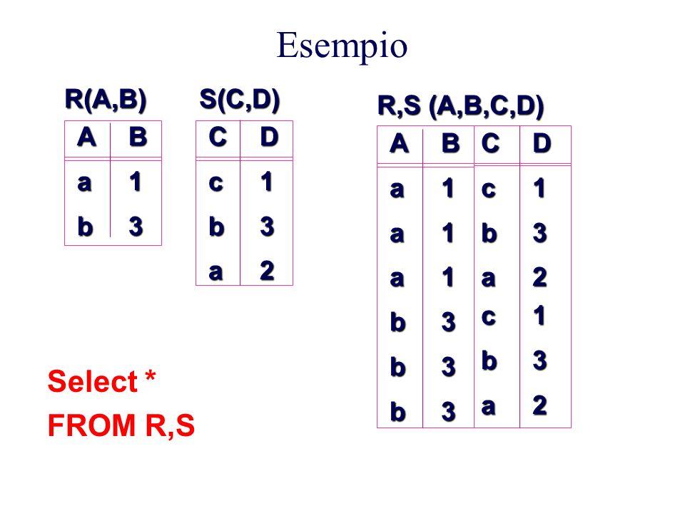 Esempio Select * FROM R,S A a b B 1 3 C c D 2 R(A,B) S(C,D)