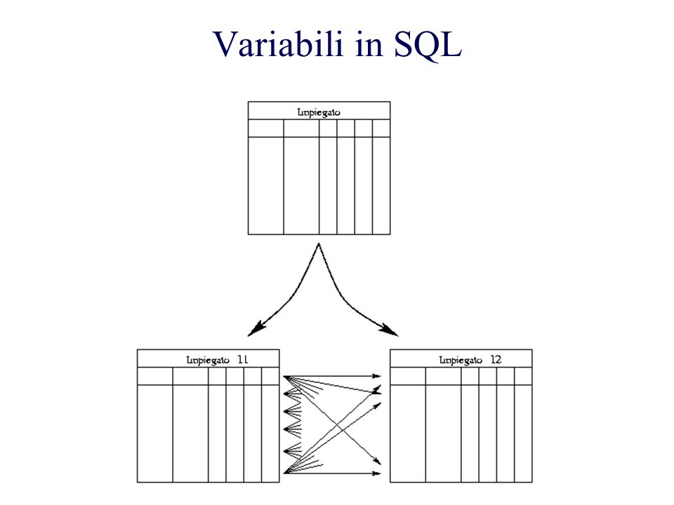 Variabili in SQL