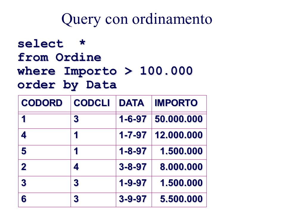 Query con ordinamento select * from Ordine where Importo > 100.000