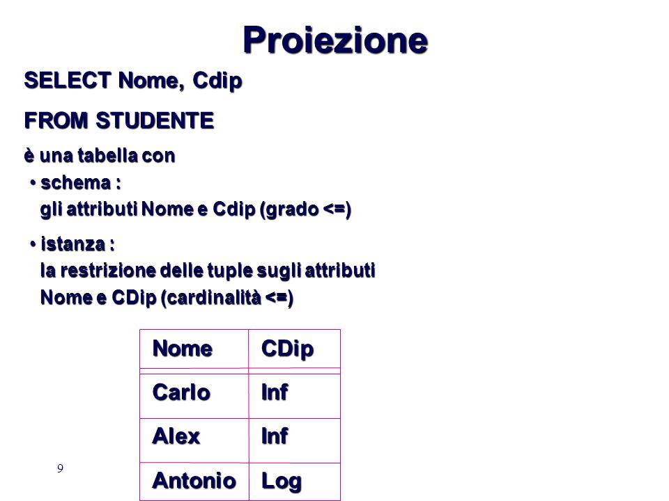Proiezione SELECT Nome, Cdip FROM STUDENTE Nome Carlo Alex Antonio