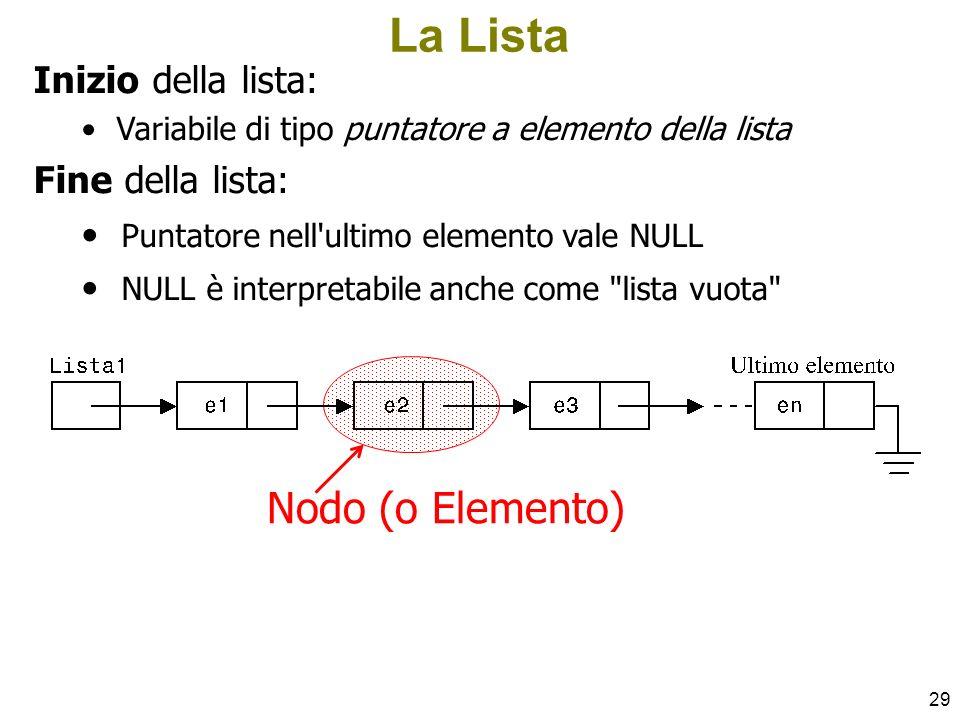 La Lista Nodo (o Elemento) Inizio della lista: Fine della lista: