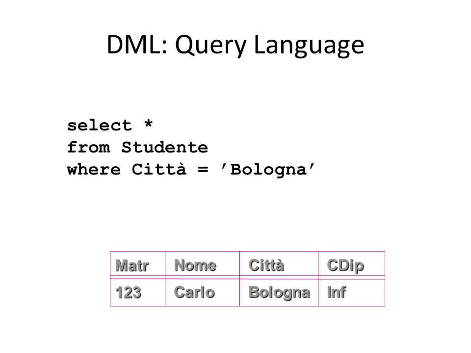 DML: Query Language select * from Studente where Città = 'Bologna'