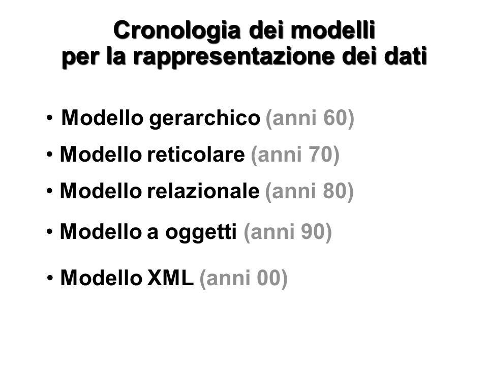 Cronologia dei modelli per la rappresentazione dei dati