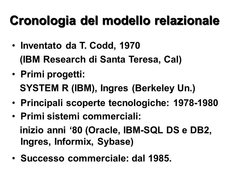 Cronologia del modello relazionale