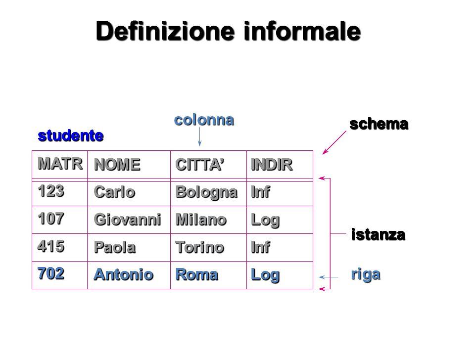 Definizione informale