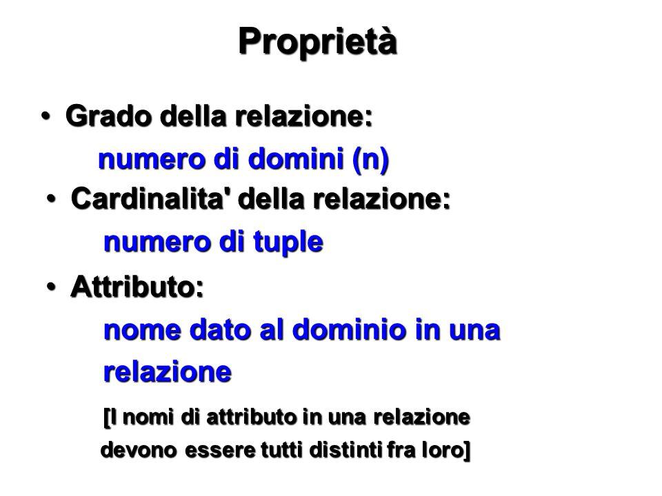 Proprietà Grado della relazione: numero di domini (n)