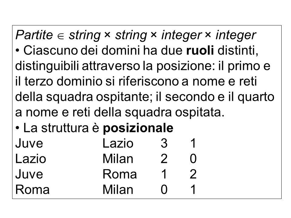 Partite  string × string × integer × integer • Ciascuno dei domini ha due ruoli distinti, distinguibili attraverso la posizione: il primo e il terzo dominio si riferiscono a nome e reti della squadra ospitante; il secondo e il quarto a nome e reti della squadra ospitata.