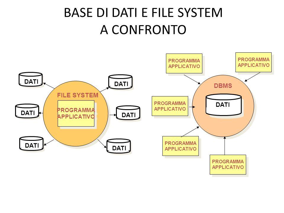 BASE DI DATI E FILE SYSTEM A CONFRONTO