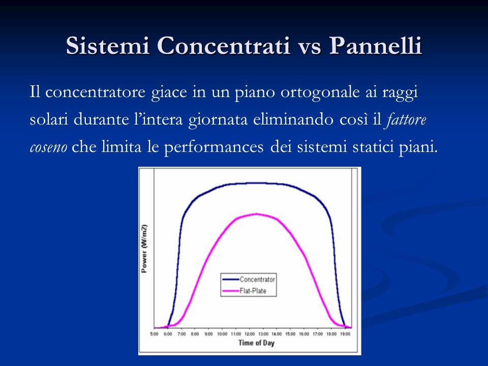 Sistemi Concentrati vs Pannelli