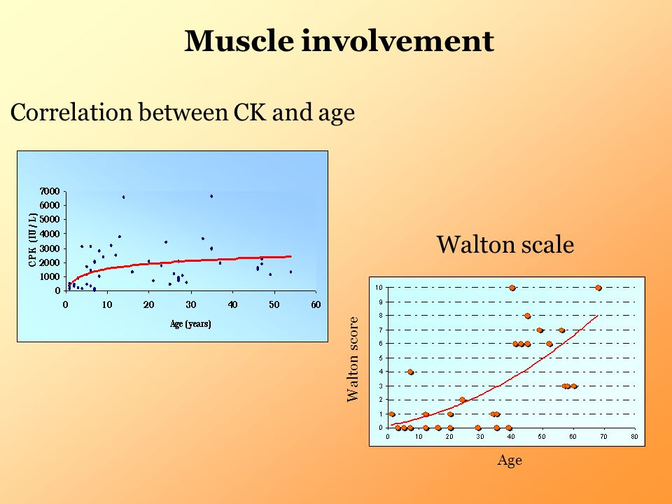Correlation between CK and age