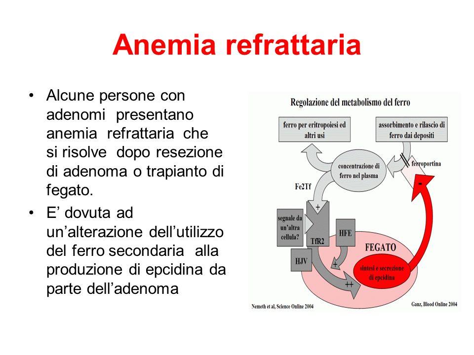 Anemia refrattaria Alcune persone con adenomi presentano anemia refrattaria che si risolve dopo resezione di adenoma o trapianto di fegato.