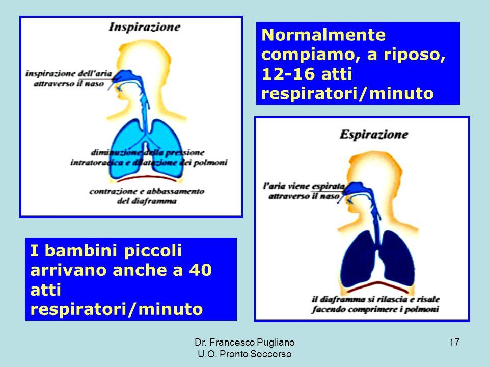 Normalmente compiamo, a riposo, 12-16 atti respiratori/minuto
