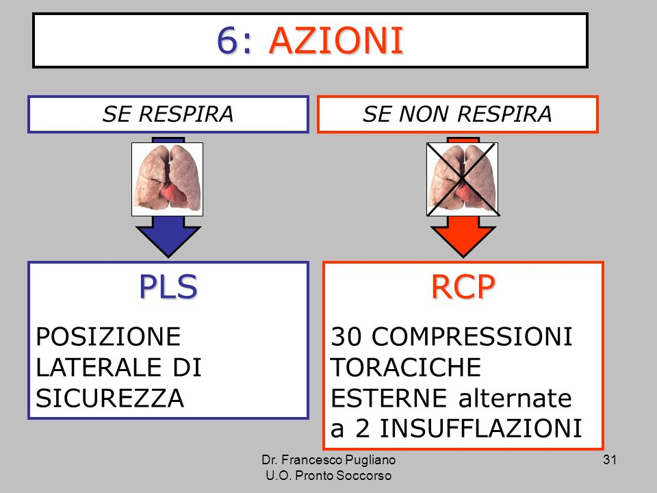 6: AZIONI PLS RCP POSIZIONE LATERALE DI SICUREZZA