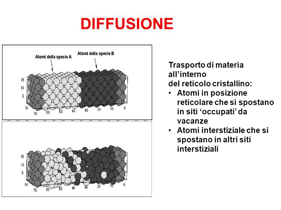 DIFFUSIONE Trasporto di materia all'interno del reticolo cristallino: