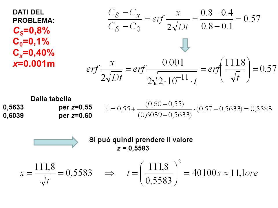 CS=0,8% C0=0,1% Cx=0,40% x=0.001m DATI DEL PROBLEMA: Dalla tabella