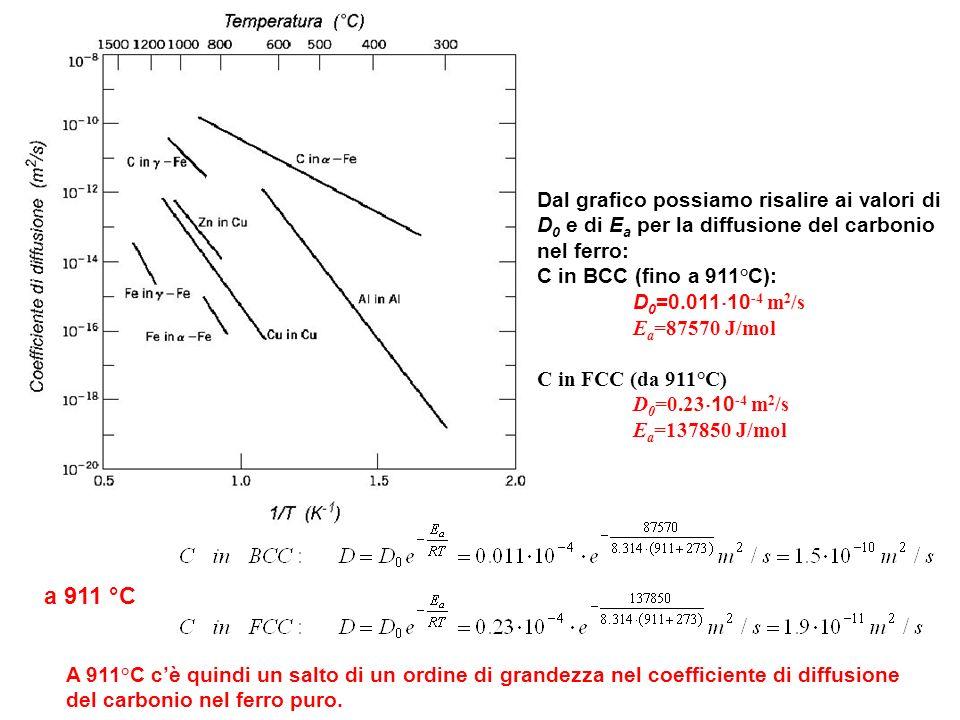 Dal grafico possiamo risalire ai valori di D0 e di Ea per la diffusione del carbonio nel ferro: