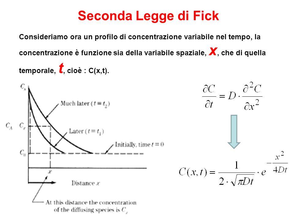 Seconda Legge di Fick
