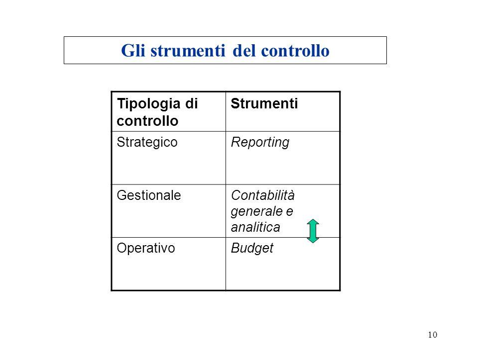 Gli strumenti del controllo