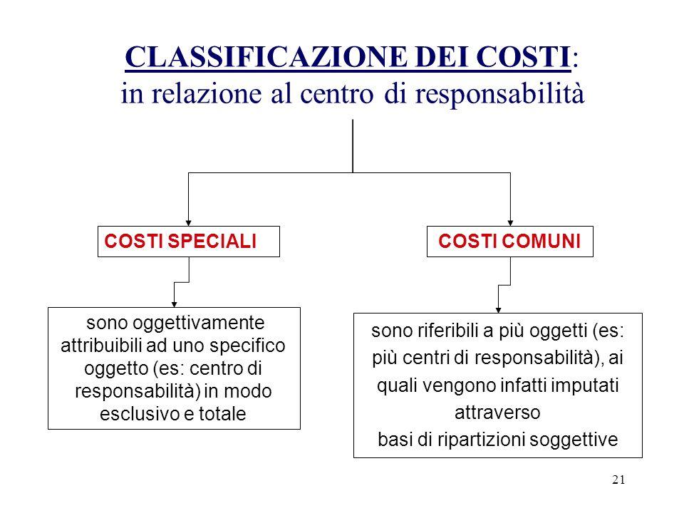 CLASSIFICAZIONE DEI COSTI: in relazione al centro di responsabilità