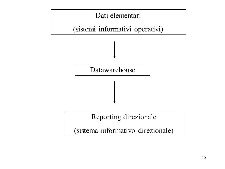(sistemi informativi operativi)